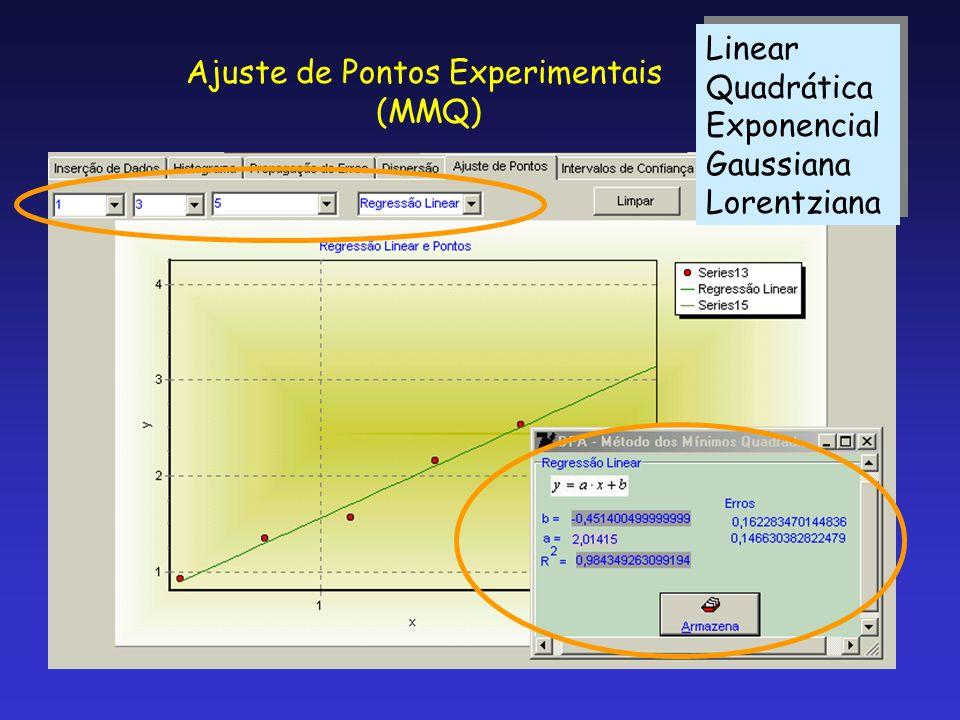 Ajuste de Pontos Experimentais (MMQ) Linear Quadrática Exponencial Gaussiana Lorentziana Linear Quadrática Exponencial Gaussiana Lorentziana