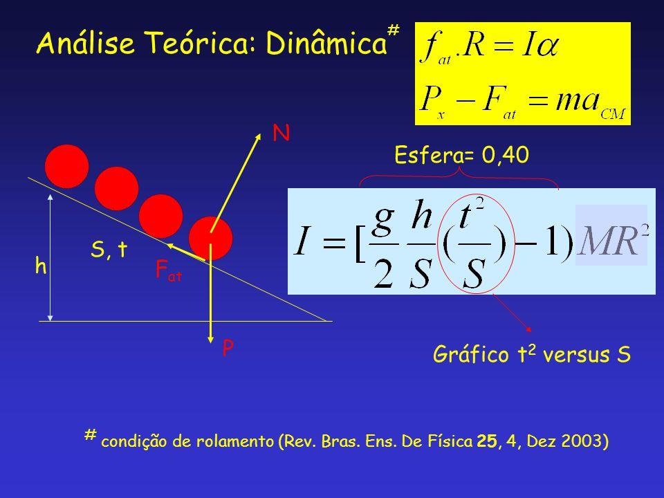 Análise Teórica: Dinâmica h S, t Esfera= 0,40 Gráfico t 2 versus S N P F at # # condição de rolamento (Rev. Bras. Ens. De Física 25, 4, Dez 2003)