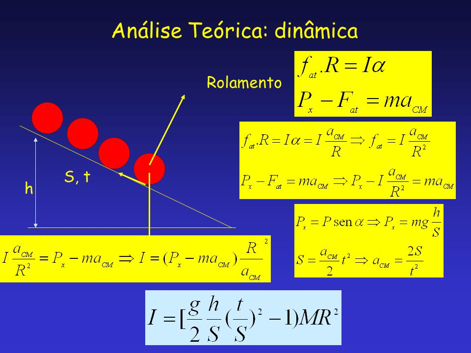 Análise Teórica: dinâmica h S, t Rolamento