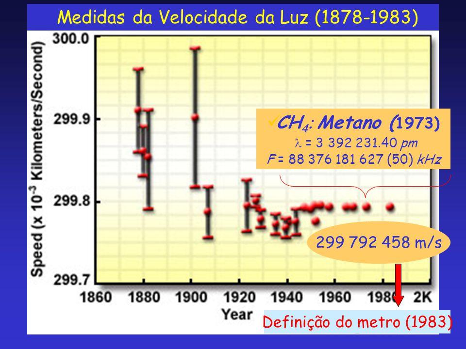  Medidas da Velocidade da Luz (1878-1983) Definição do metro (1983)  CH   Metano ( 1973)  = 3 392 231.40 pm F = 88 376 181 627 (50) kHz 299 792