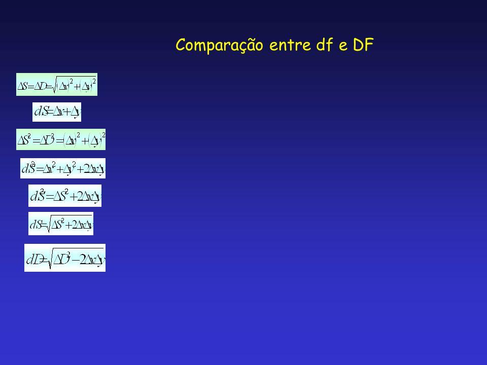 Comparação entre df e DF