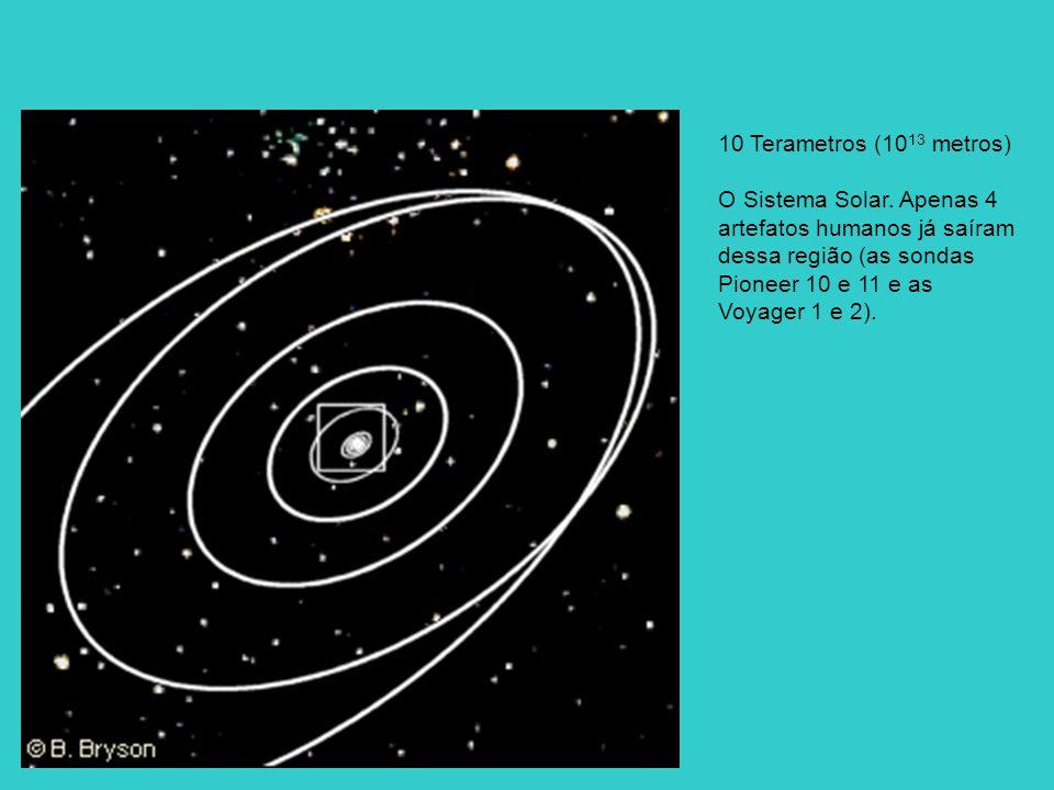 10 Terametros (10 13 metros) O Sistema Solar. Apenas 4 artefatos humanos já saíram dessa região (as sondas Pioneer 10 e 11 e as Voyager 1 e 2).