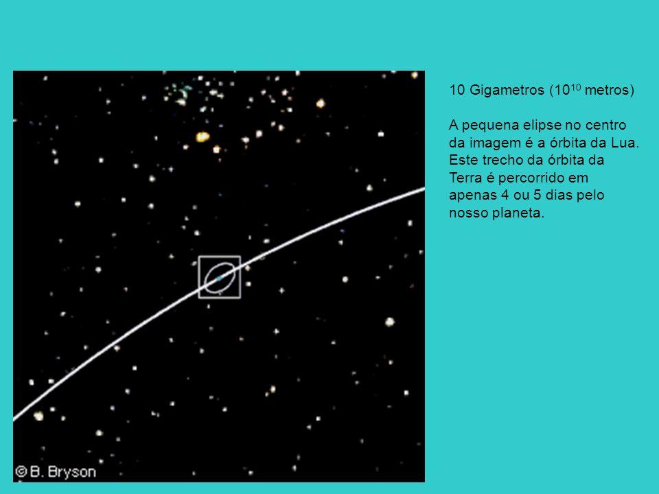 10 Gigametros (10 10 metros) A pequena elipse no centro da imagem é a órbita da Lua. Este trecho da órbita da Terra é percorrido em apenas 4 ou 5 dias