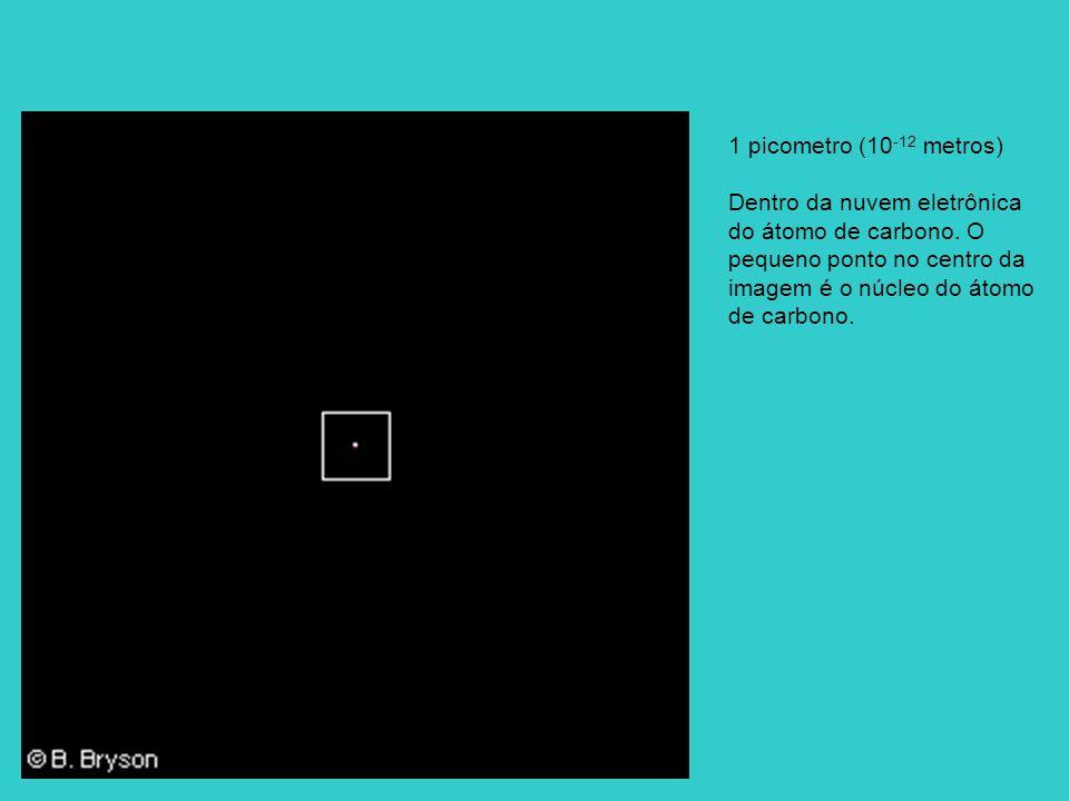 1 picometro (10 -12 metros) Dentro da nuvem eletrônica do átomo de carbono. O pequeno ponto no centro da imagem é o núcleo do átomo de carbono.