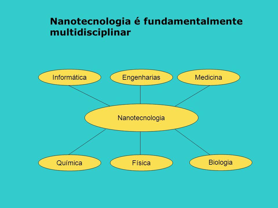 Nanotecnologia QuímicaFísica InformáticaMedicinaEngenharias Biologia Nanotecnologia é fundamentalmente multidisciplinar