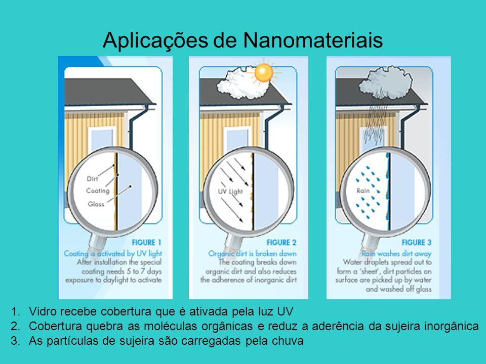 1.Vidro recebe cobertura que é ativada pela luz UV 2.Cobertura quebra as moléculas orgânicas e reduz a aderência da sujeira inorgânica 3.As partículas