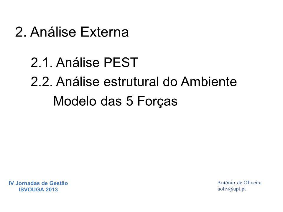 2. Análise Externa 2.1. Análise PEST 2.2. Análise estrutural do Ambiente Modelo das 5 Forças
