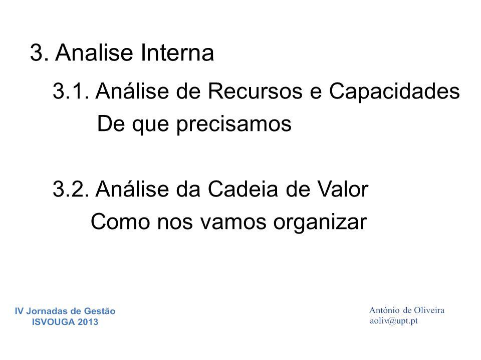 3. Analise Interna 3.1. Análise de Recursos e Capacidades De que precisamos 3.2. Análise da Cadeia de Valor Como nos vamos organizar