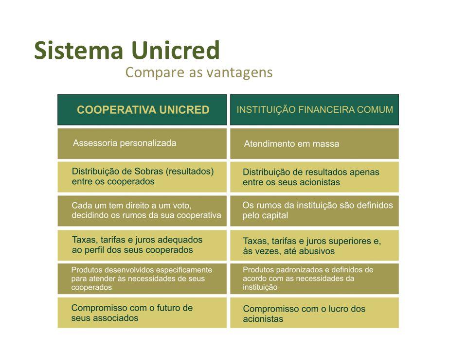 Números do Sistema no BRASIL Mais de 220 mil associados 451 agências 122 Singulares 09 Centrais Mais de 6 bilhões em ativos totais e 3,2 bilhões em operações de crédito Ranking 07/2010
