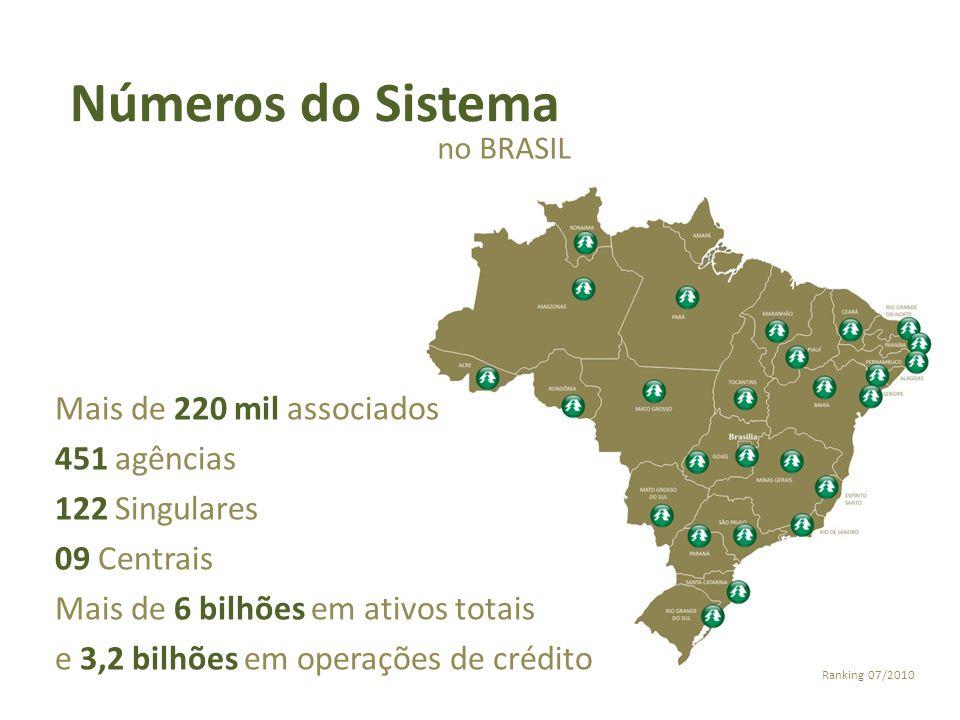 Números do Sistema no BRASIL Mais de 220 mil associados 451 agências 122 Singulares 09 Centrais Mais de 6 bilhões em ativos totais e 3,2 bilhões em op