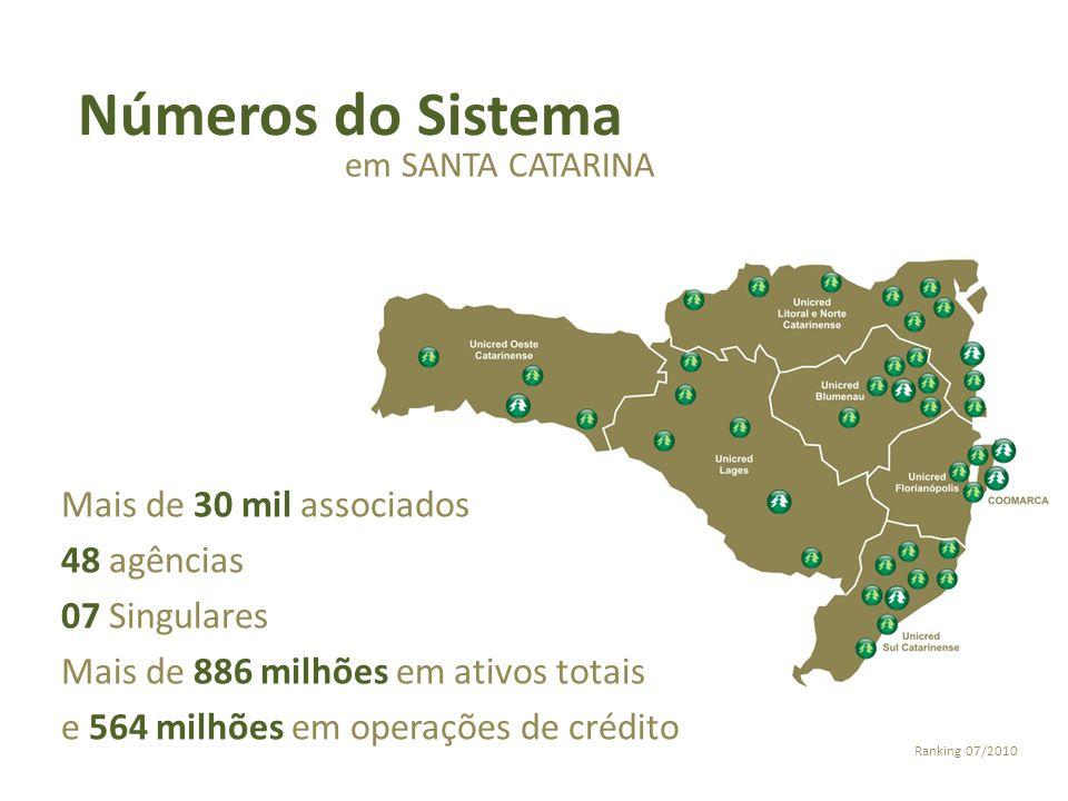 Números do Sistema em SANTA CATARINA Mais de 30 mil associados 48 agências 07 Singulares Mais de 886 milhões em ativos totais e 564 milhões em operaçõ
