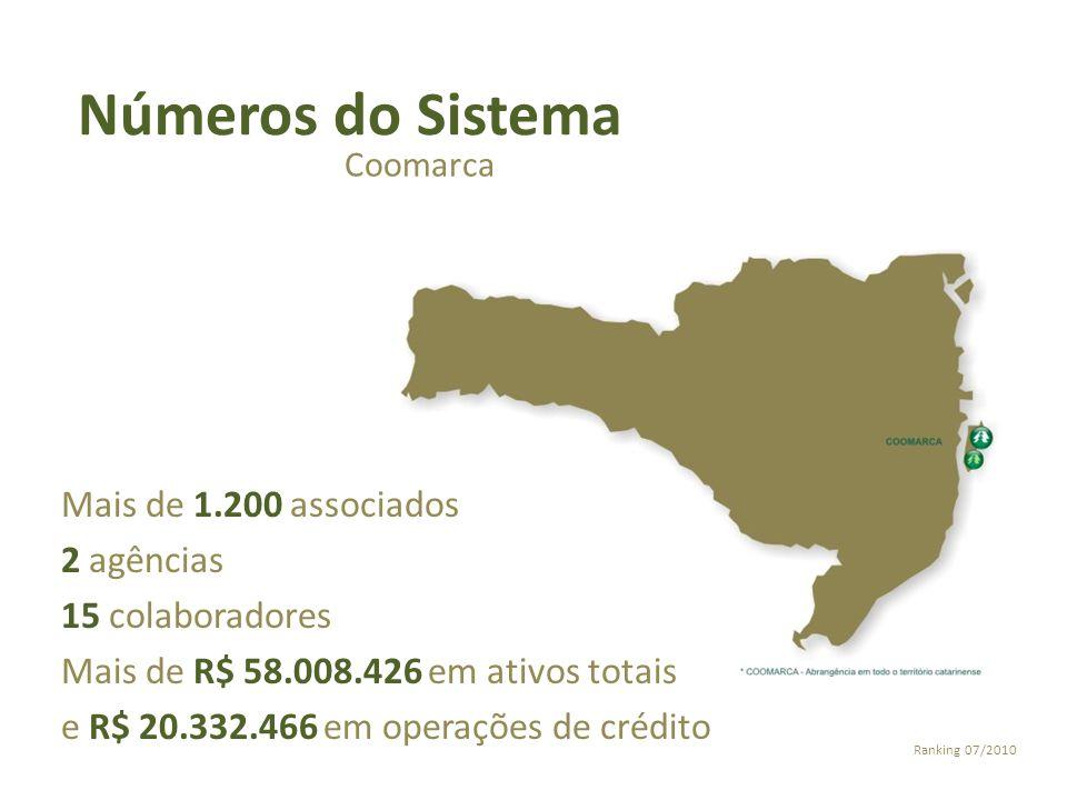 Números do Sistema Coomarca Mais de 1.200 associados 2 agências 15 colaboradores Mais de R$ 58.008.426 em ativos totais e R$ 20.332.466 em operações d