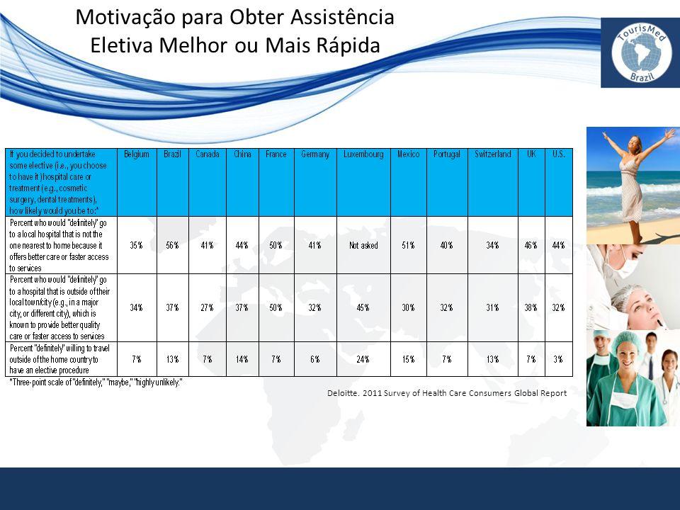 Motivação para Obter Assistência Eletiva Melhor ou Mais Rápida Deloitte. 2011 Survey of Health Care Consumers Global Report