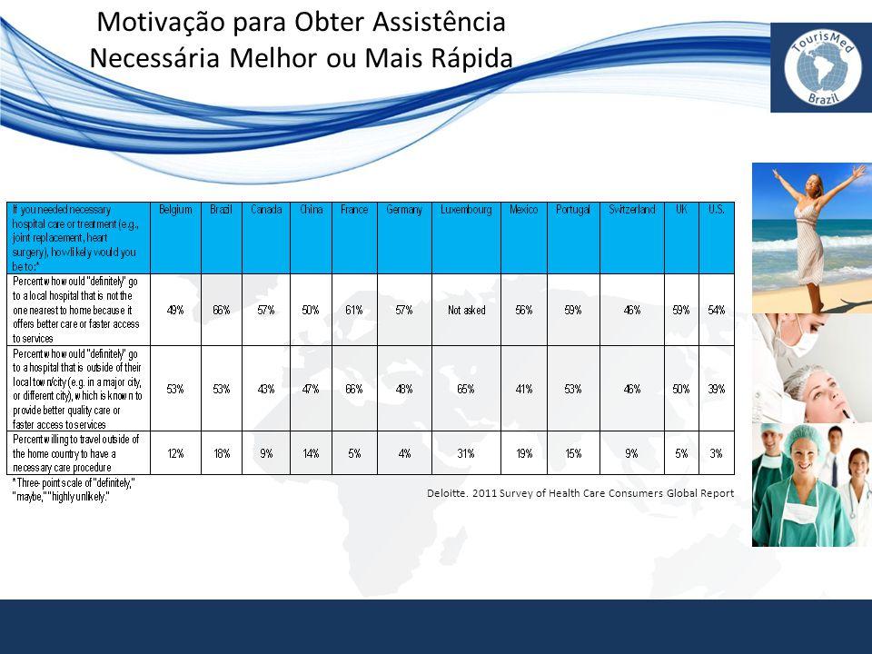 Motivação para Obter Assistência Necessária Melhor ou Mais Rápida Deloitte. 2011 Survey of Health Care Consumers Global Report