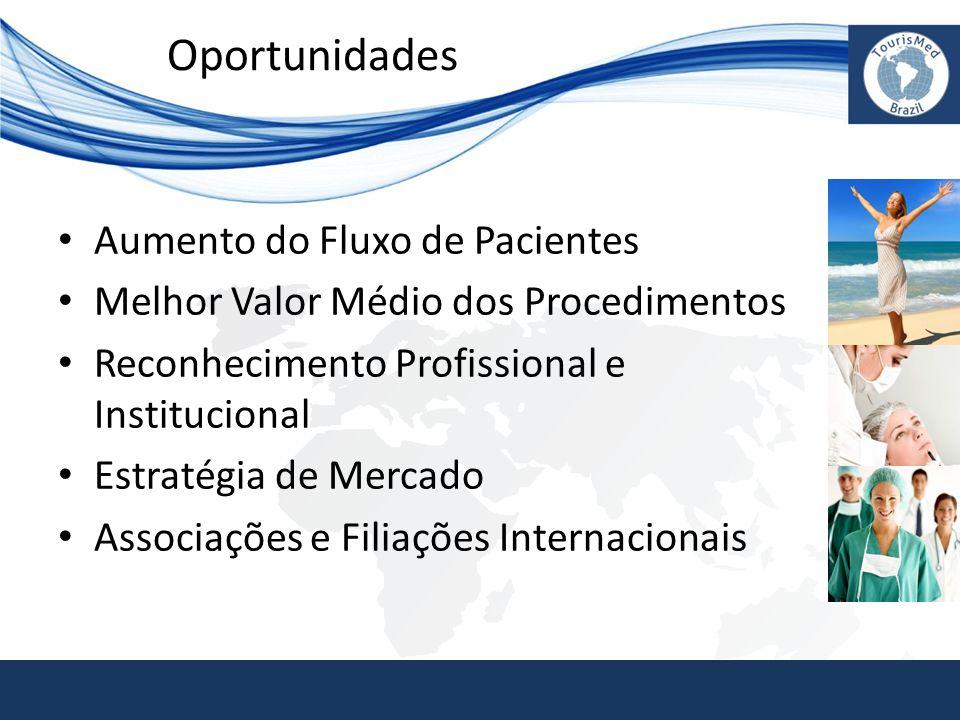 Oportunidades • Aumento do Fluxo de Pacientes • Melhor Valor Médio dos Procedimentos • Reconhecimento Profissional e Institucional • Estratégia de Mer
