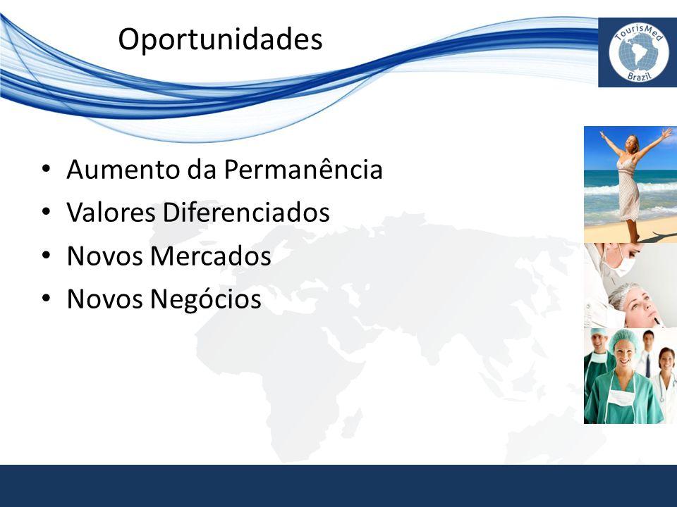 Oportunidades • Aumento da Permanência • Valores Diferenciados • Novos Mercados • Novos Negócios