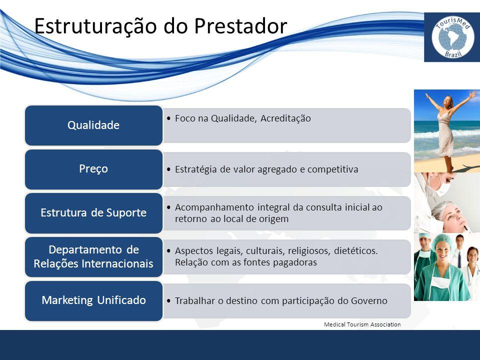 Estruturação do Prestador •Foco na Qualidade, Acreditação Qualidade •Estratégia de valor agregado e competitiva Preço •Acompanhamento integral da cons
