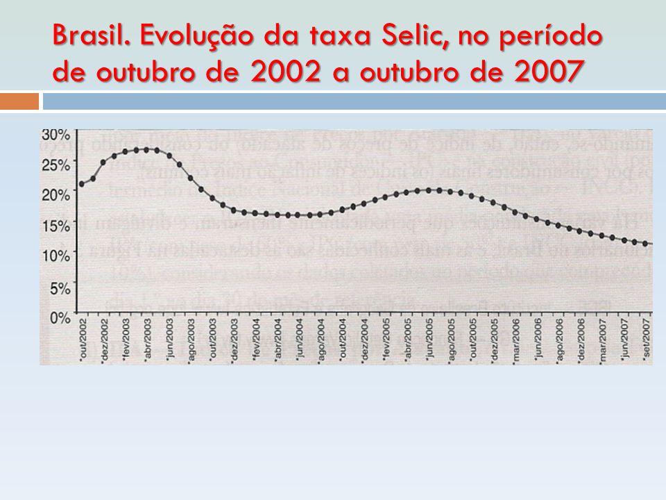 Brasil. Evolução da taxa Selic, no período de outubro de 2002 a outubro de 2007