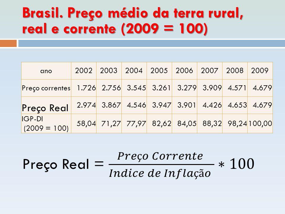 Brasil. Preço médio da terra rural, real e corrente (2009 = 100) ano20022003200420052006200720082009 Preço correntes1.7262.7563.5453.2613.2793.9094.57