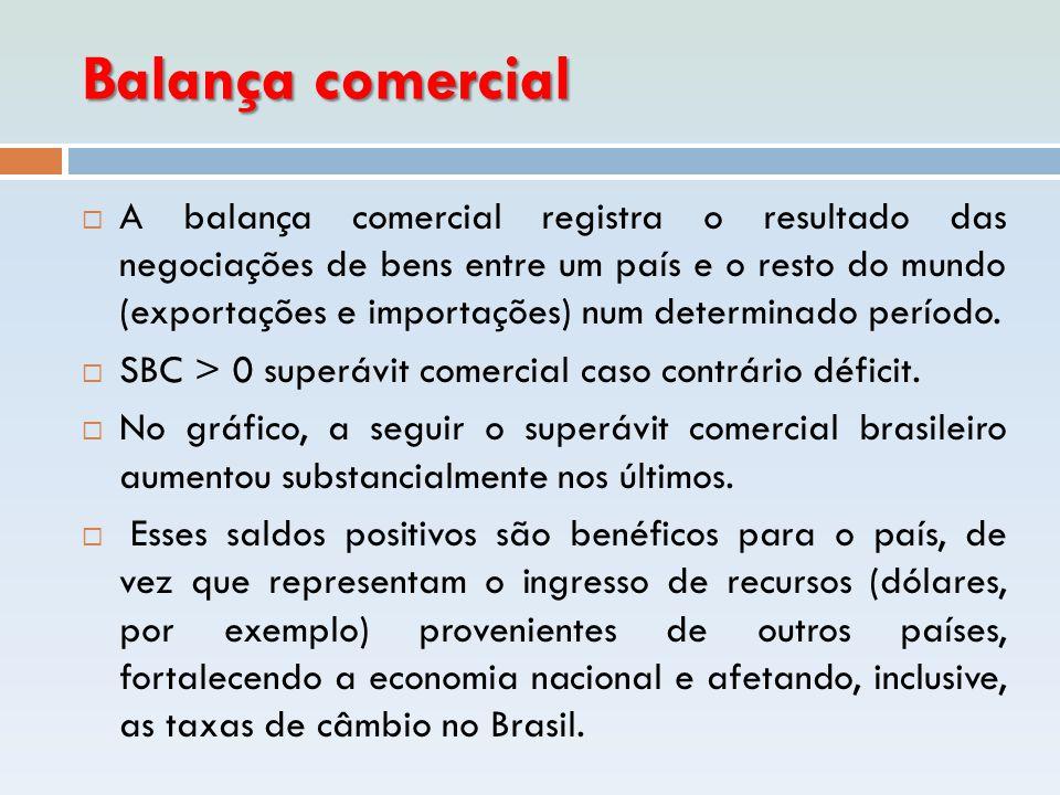 Balança comercial  A balança comercial registra o resultado das negociações de bens entre um país e o resto do mundo (exportações e importações) num
