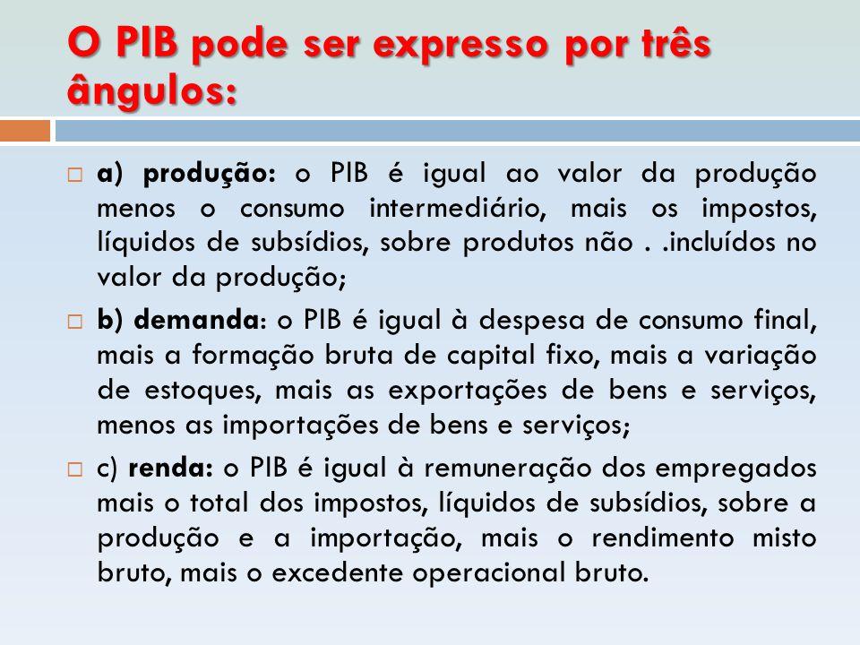 O PIB pode ser expresso por três ângulos:  a) produção: o PIB é igual ao valor da produção menos o consumo intermediário, mais os impostos, líquidos