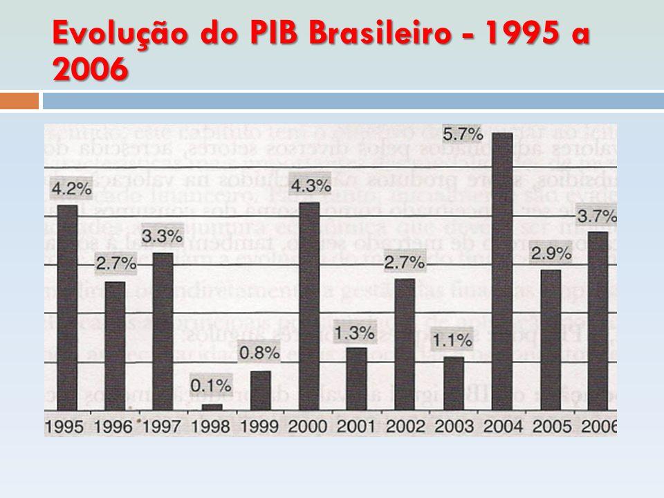 Brasil SBC, entre de 1996 e 2006.