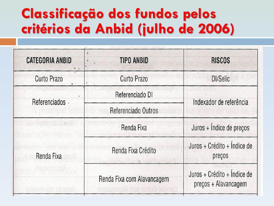 Classificação dos fundos pelos critérios da Anbid (julho de 2006)