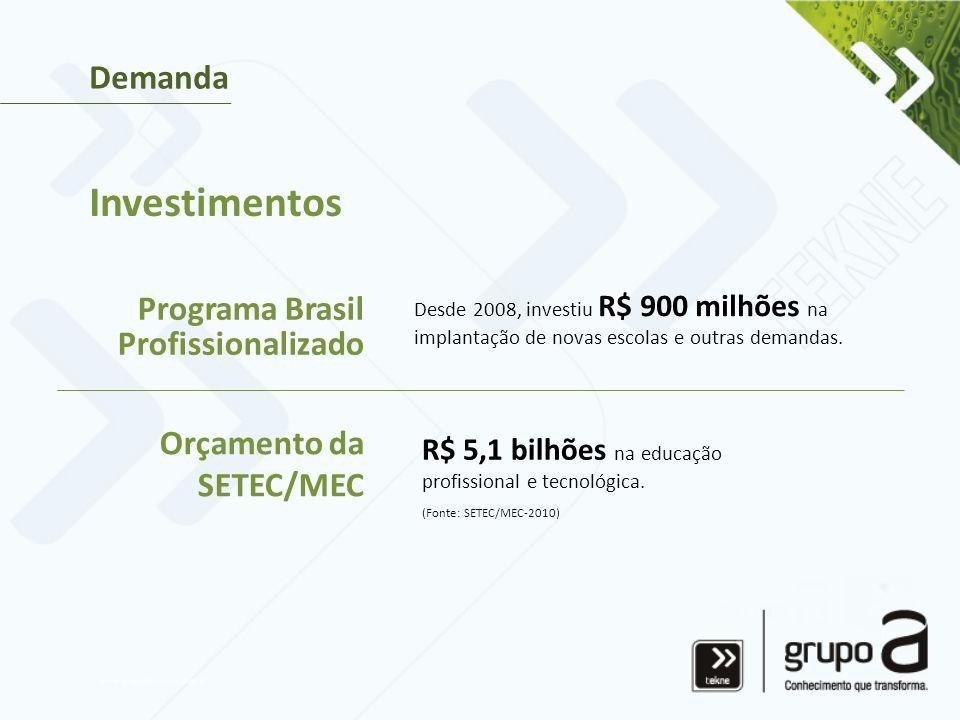 Investimentos Demanda Programa Brasil Profissionalizado Orçamento da SETEC/MEC Desde 2008, investiu R$ 900 milhões na implantação de novas escolas e outras demandas.