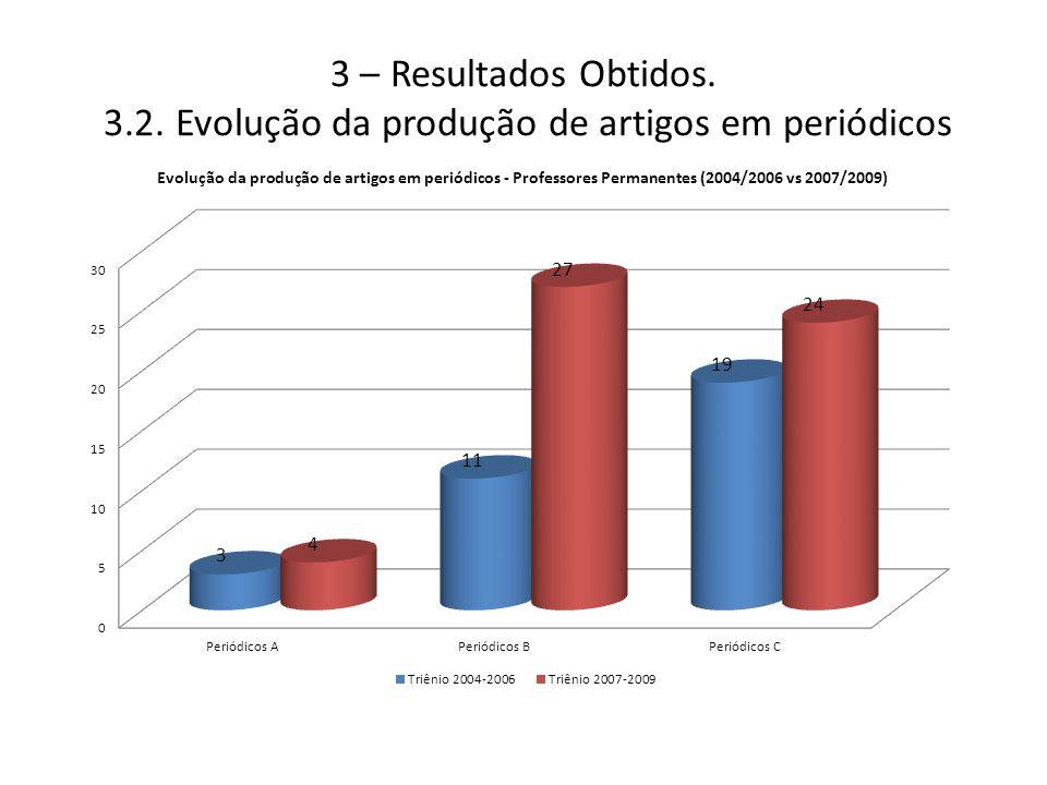 3 – Resultados Obtidos. 3.2. Evolução da produção de artigos em periódicos