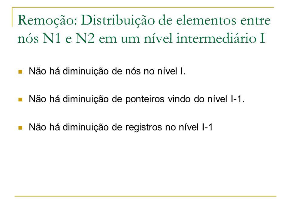 Remoção: Distribuição de elementos entre nós N1 e N2 em um nível intermediário I  Não há diminuição de nós no nível I.  Não há diminuição de ponteir