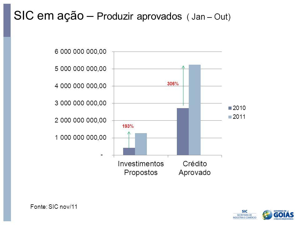 SIC em ação – Produzir aprovados ( Jan – Out) Fonte: SIC nov/11