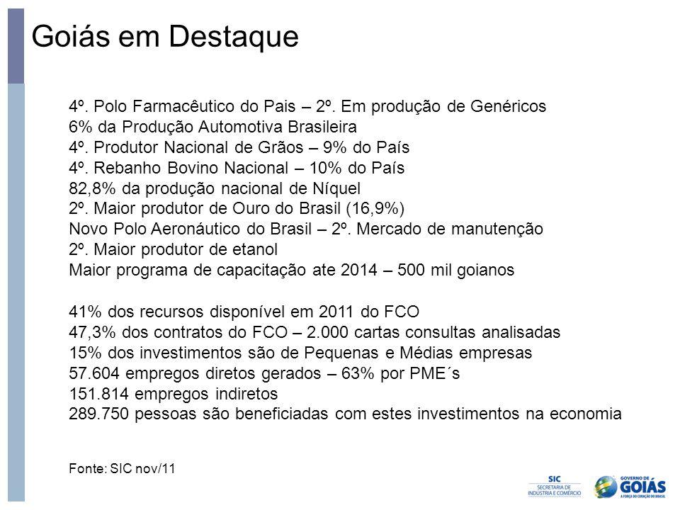 Goiás em Destaque Fonte: SIC nov/11 4º. Polo Farmacêutico do Pais – 2º. Em produção de Genéricos 6% da Produção Automotiva Brasileira 4º. Produtor Nac