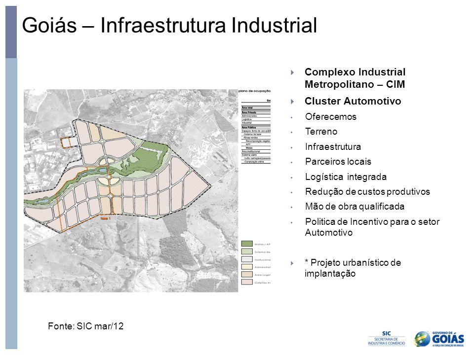 Goiás – Infraestrutura Industrial Fonte: SIC mar/12  Complexo Industrial Metropolitano – CIM  Cluster Automotivo • Oferecemos • Terreno • Infraestru