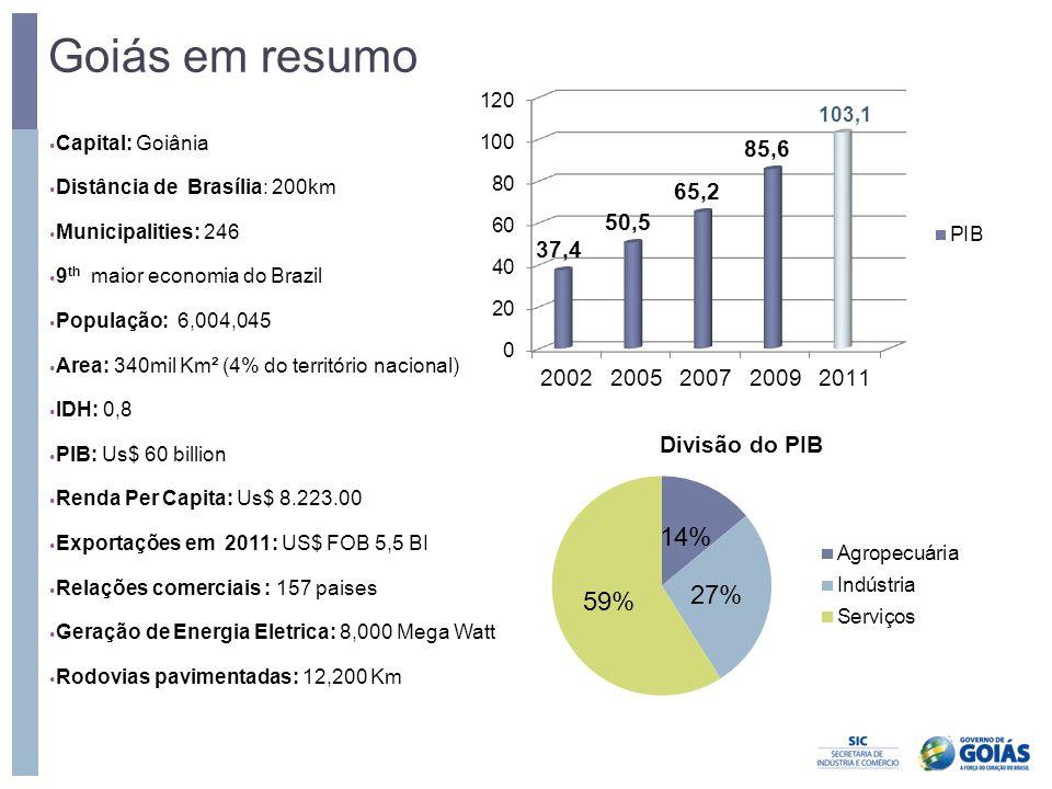 Goiás em resumo • Capital: Goiânia • Distância de Brasília: 200km • Municipalities: 246 • 9 th maior economia do Brazil • População: 6,004,045 • Area: 340mil Km² (4% do território nacional) • IDH: 0,8 • PIB: Us$ 60 billion • Renda Per Capita: Us$ 8.223.00 • Exportações em 2011: US$ FOB 5,5 BI • Relações comerciais : 157 paises • Geração de Energia Eletrica: 8,000 Mega Watt • Rodovias pavimentadas: 12,200 Km