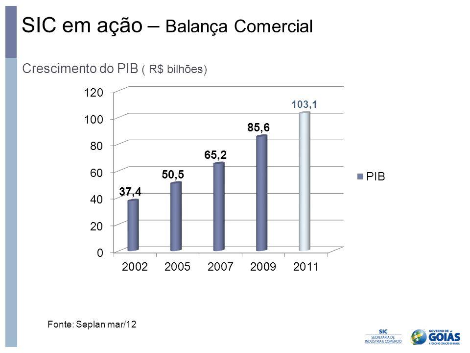 SIC em ação – Balança Comercial Crescimento do PIB ( R$ bilhões) Fonte: Seplan mar/12