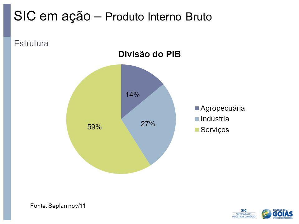 SIC em ação – Produto Interno Bruto Estrutura Fonte: Seplan nov/11