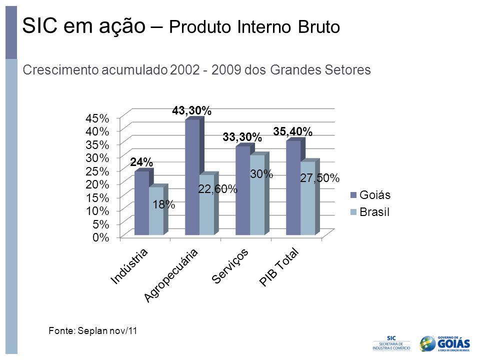 SIC em ação – Produto Interno Bruto Crescimento acumulado 2002 - 2009 dos Grandes Setores Fonte: Seplan nov/11