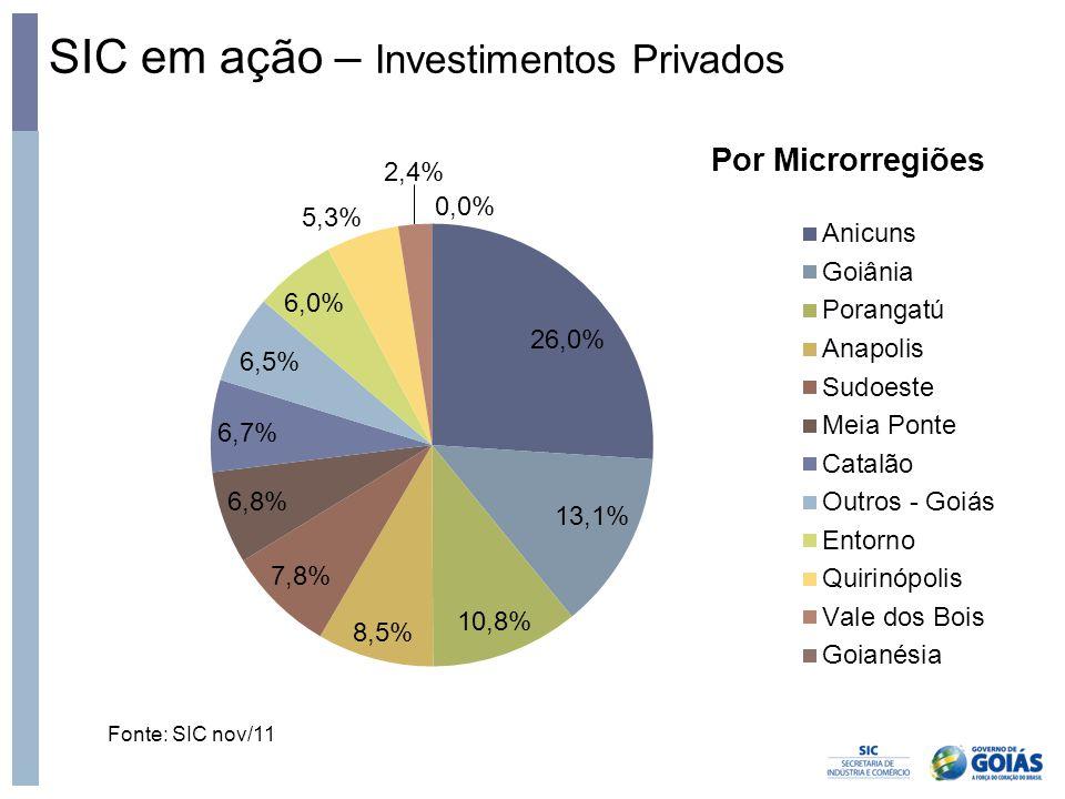 SIC em ação – Investimentos Privados Fonte: SIC nov/11