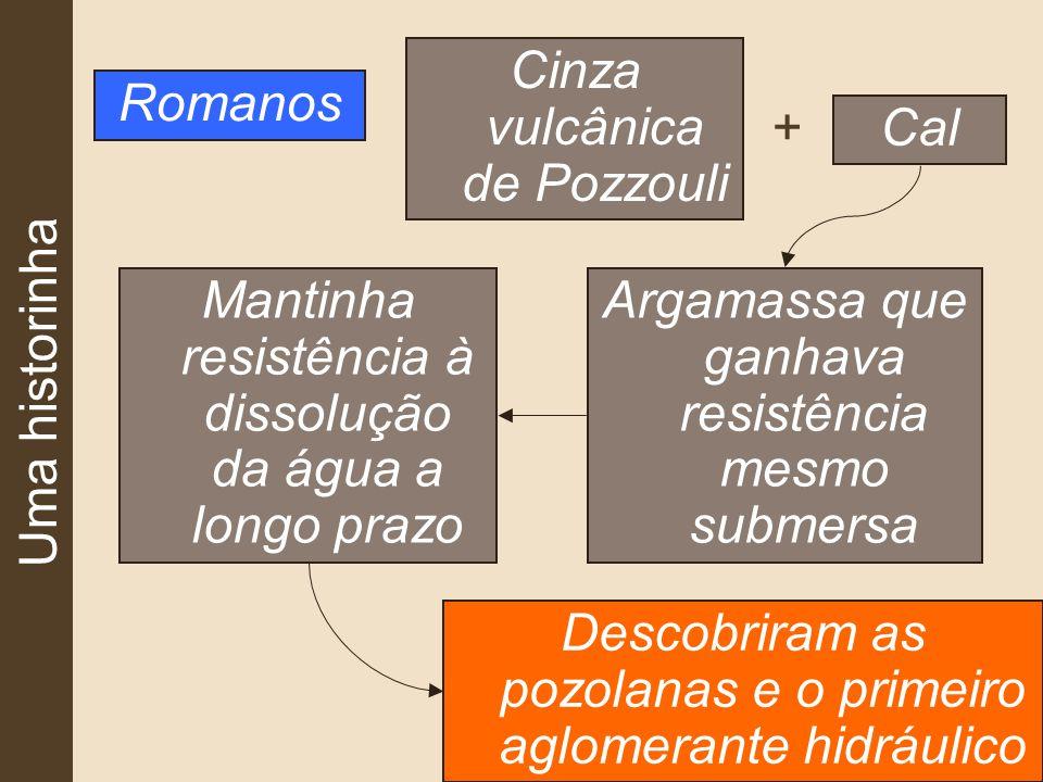 Uma historinha Romanos Cinza vulcânica de Pozzouli Cal Argamassa que ganhava resistência mesmo submersa Mantinha resistência à dissolução da água a longo prazo Descobriram as pozolanas e o primeiro aglomerante hidráulico +
