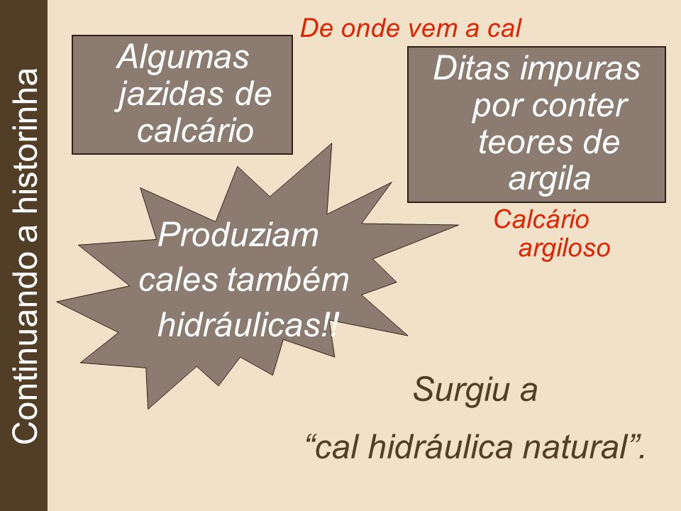 Continuando a historinha Algumas jazidas de calcário De onde vem a cal Ditas impuras por conter teores de argila Produziam cales também hidráulicas!.