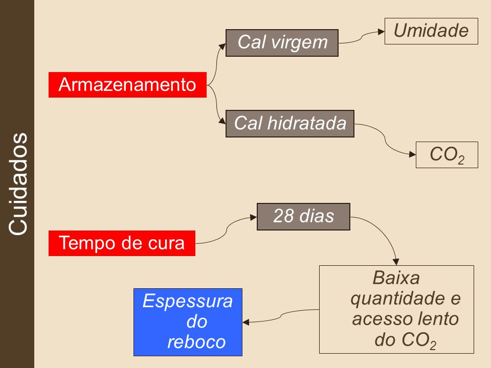 Cuidados Armazenamento Cal virgem Cal hidratada CO 2 Umidade Tempo de cura 28 dias Espessura do reboco Baixa quantidade e acesso lento do CO 2