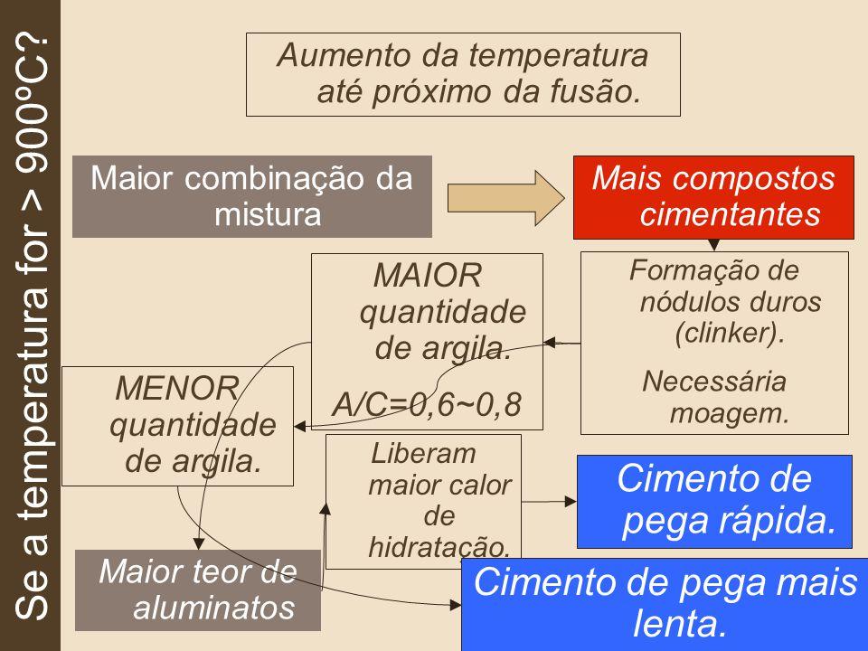 Se a temperatura for > 900ºC.Maior combinação da mistura Cimento de pega rápida.