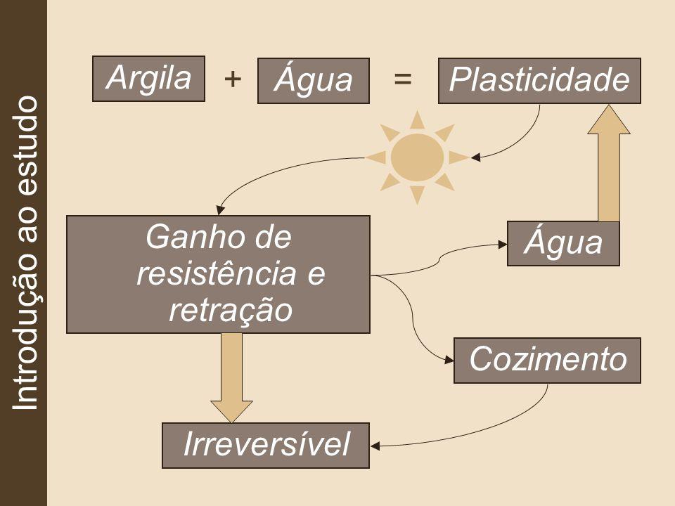 Introdução ao estudo Argila Água + Plasticidade = Ganho de resistência e retração Água Cozimento Irreversível