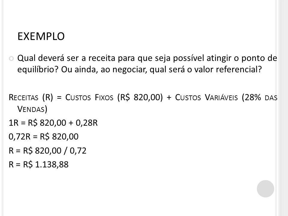 EXEMPLO Sabe-se que a receita desse evento deverá ser R$ 1.138,88 para se atingir o ponto de equilíbrio.