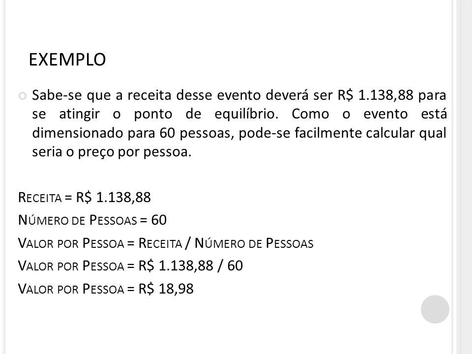 EXEMPLO Sabe-se que a receita desse evento deverá ser R$ 1.138,88 para se atingir o ponto de equilíbrio. Como o evento está dimensionado para 60 pesso