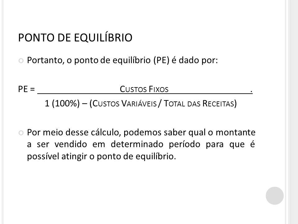 PONTO DE EQUILÍBRIO Portanto, o ponto de equilíbrio (PE) é dado por: PE = C USTOS F IXOS. 1 (100%) – (C USTOS V ARIÁVEIS / T OTAL DAS R ECEITAS ) Por