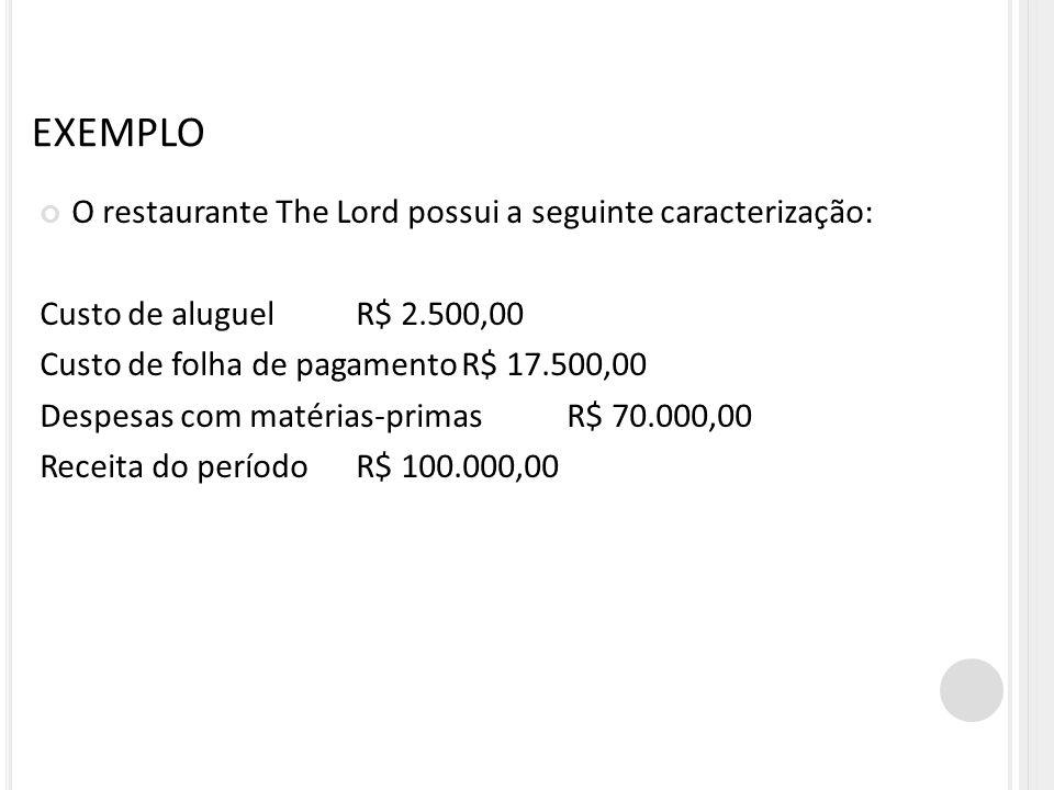 EXEMPLO O restaurante The Lord possui a seguinte caracterização: Custo de aluguelR$ 2.500,00 Custo de folha de pagamentoR$ 17.500,00 Despesas com maté