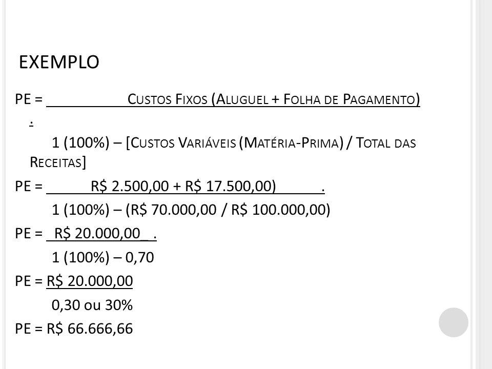 EXEMPLO PE = C USTOS F IXOS (A LUGUEL + F OLHA DE P AGAMENTO ). 1 (100%) – [C USTOS V ARIÁVEIS (M ATÉRIA -P RIMA ) / T OTAL DAS R ECEITAS ] PE = R$ 2.