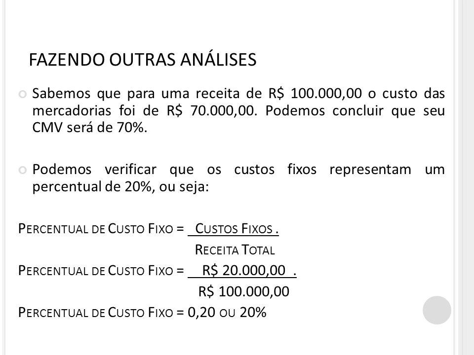 FAZENDO OUTRAS ANÁLISES Sabemos que para uma receita de R$ 100.000,00 o custo das mercadorias foi de R$ 70.000,00. Podemos concluir que seu CMV será d