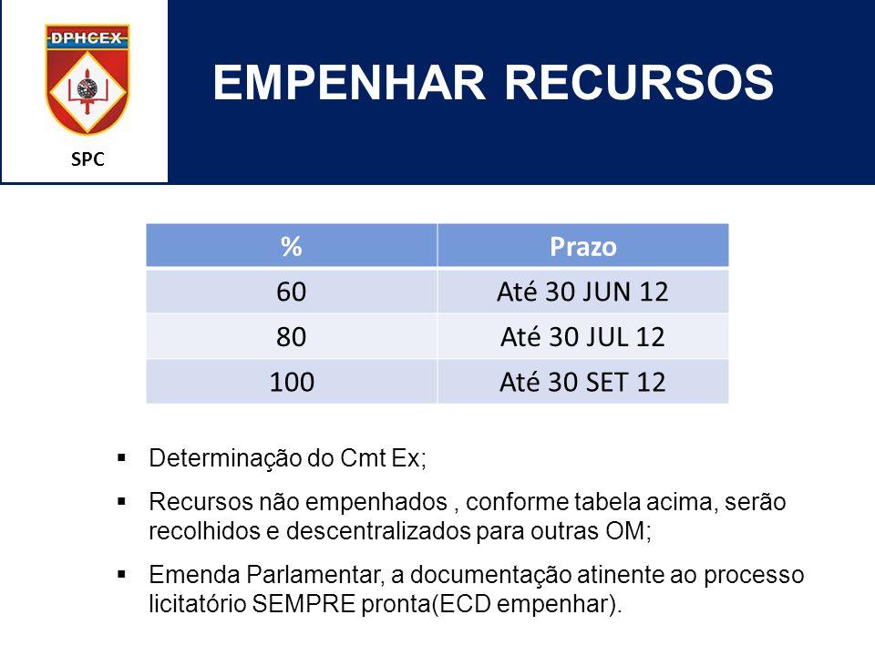 SPC EMPENHAR RECURSOS %Prazo 60Até 30 JUN 12 80Até 30 JUL 12 100Até 30 SET 12  Determinação do Cmt Ex;  Recursos não empenhados, conforme tabela aci